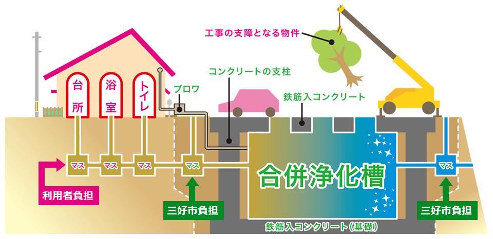 浄化槽設置にかかる工事費用